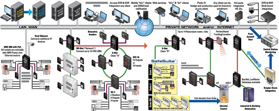 Axiomv rbh access control